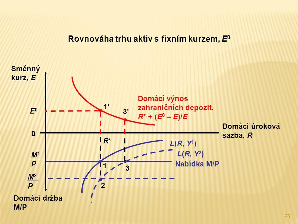 23 Rovnováha trhu aktiv s fixním kurzem, E 0 Nabídka M/P M1PM1P L(R, Y 1 ) Domácí výnos zahraničních depozit, R* + (E 0 – E)/E Domácí držba M/P Domácí