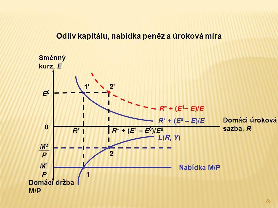28 M 2 P Odliv kapitálu, nabídka peněz a úroková míra Nabídka M/P M 1 P R*R* 1 Domácí držba M/P Domácí úroková sazba, R Směnný kurz, E 0 R* + (E 0 – E