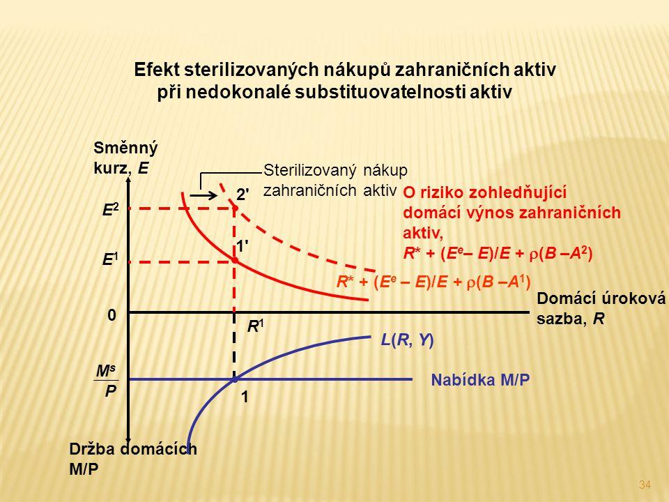 34 Efekt sterilizovaných nákupů zahraničních aktiv při nedokonalé substituovatelnosti aktiv M s P Nabídka M/P Držba domácích M/P Domácí úroková sazba,