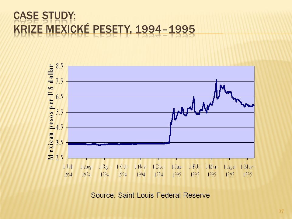 37 Source: Saint Louis Federal Reserve