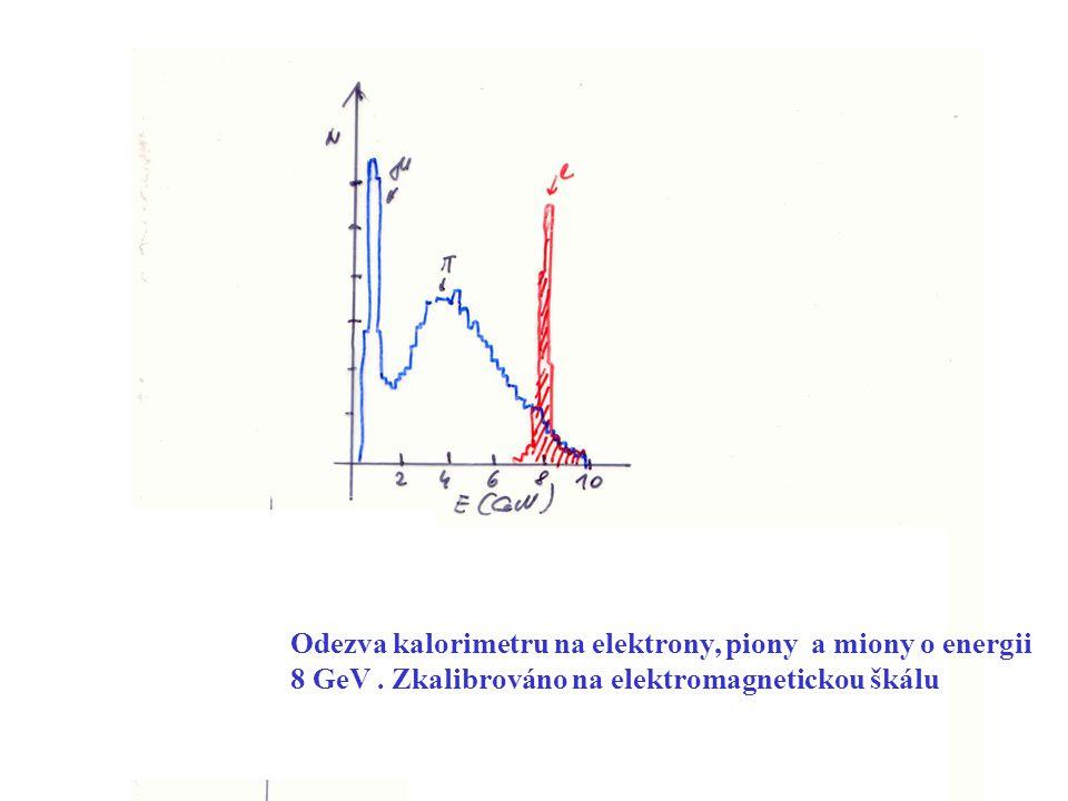 J. ŽáčekExperimentální metody jaderné a subjaderné fyziky 42 Odezva kalorimetru na elektrony, piony a miony o energii 8 GeV. Zkalibrováno na elektroma