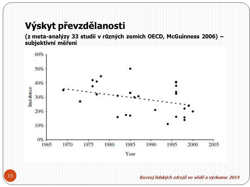 Rozvoj lidských zdroj ů ve v ě d ě a výzkumu 2014 15 Výskyt převzdělanosti (z meta-analýzy 33 studií v různých zemích OECD, McGuinness 2006) – subjektivní měření
