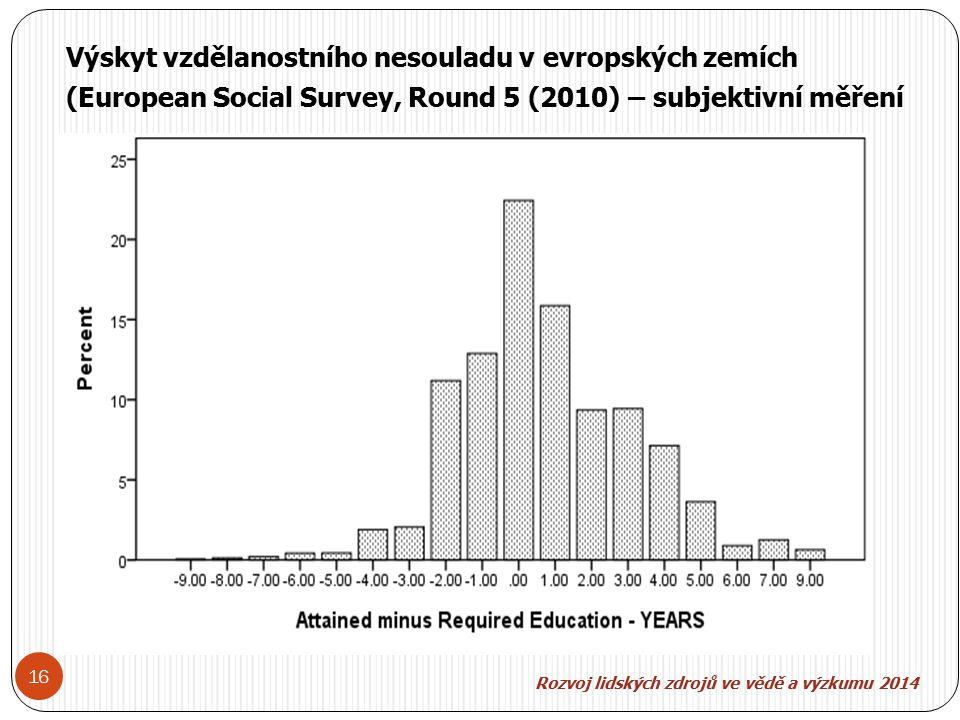 Rozvoj lidských zdroj ů ve v ě d ě a výzkumu 2014 16 Výskyt vzdělanostního nesouladu v evropských zemích (European Social Survey, Round 5 (2010) – subjektivní měření