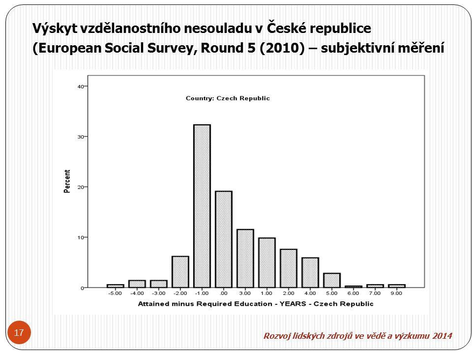 Rozvoj lidských zdroj ů ve v ě d ě a výzkumu 2014 17 Výskyt vzdělanostního nesouladu v České republice (European Social Survey, Round 5 (2010) – subjektivní měření