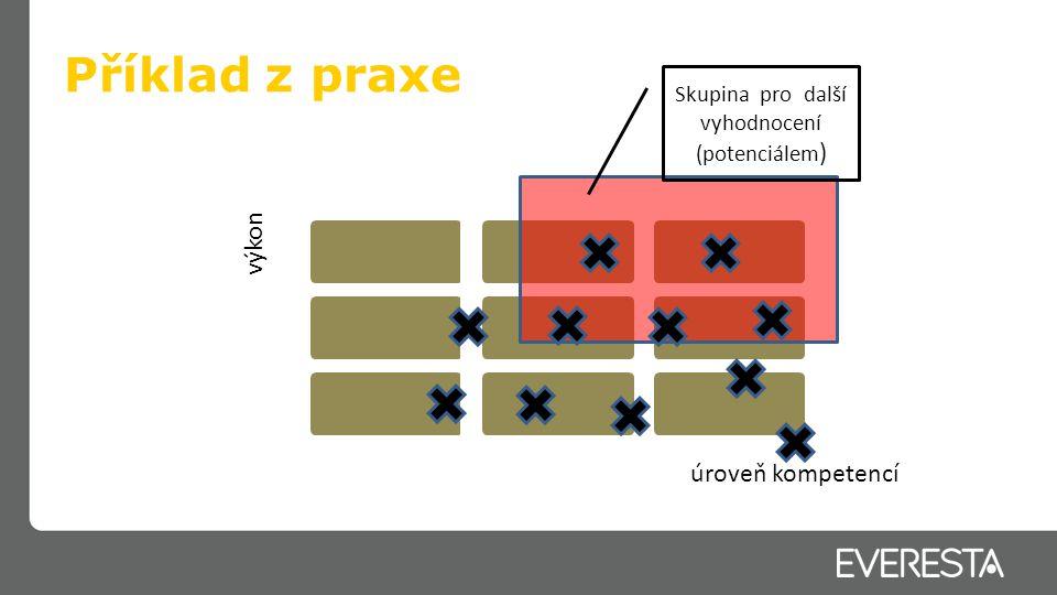 Příklad z praxe Rozvoj Talent akademie I.a II.