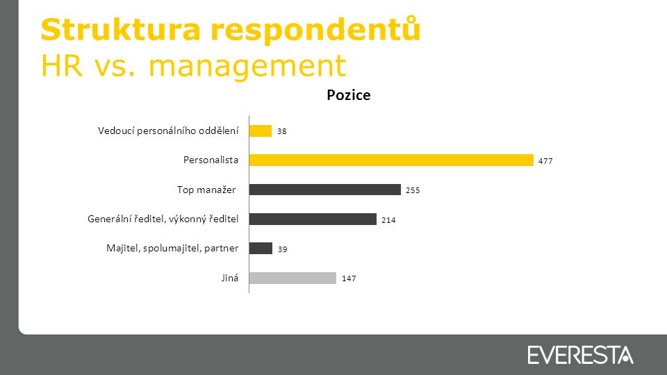 Struktura respondentů HR vs. management