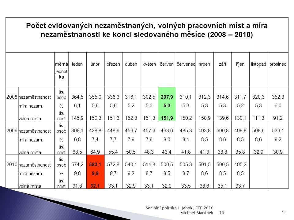 Počet evidovaných nezaměstnaných, volných pracovních míst a míra nezaměstnanosti ke konci sledovaného měsíce (2008 – 2010) měrnáledenúnorbřezendubenkv