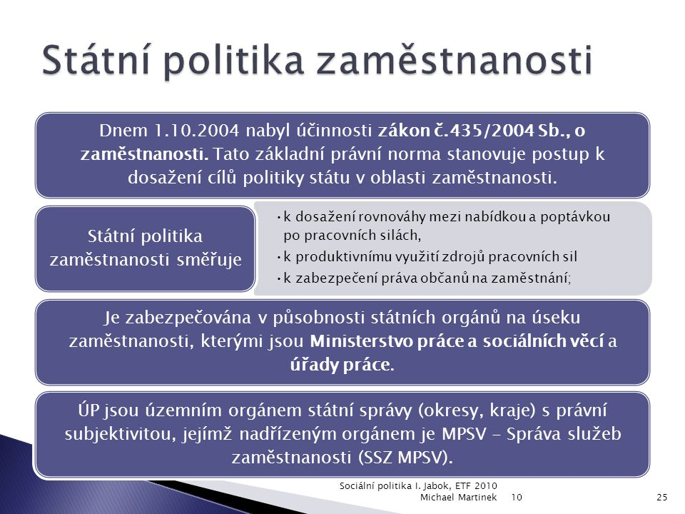 Dnem 1.10.2004 nabyl účinnosti zákon č.435/2004 Sb., o zaměstnanosti. Tato základní právní norma stanovuje postup k dosažení cílů politiky státu v obl