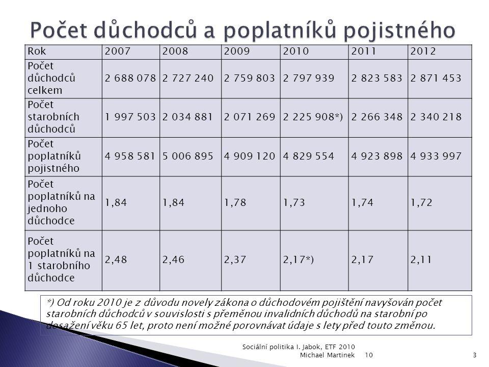 Počet evidovaných nezaměstnaných, volných pracovních míst a míra nezaměstnanosti ke konci sledovaného měsíce (2008 – 2010) měrnáledenúnorbřezendubenkvětenčervenčervenecsrpenzáříříjenlistopadprosinec jednot ka 2008 nezaměstnanost tis.