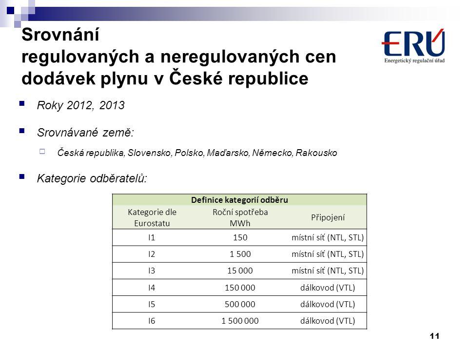 Srovnání regulovaných a neregulovaných cen dodávek plynu v České republice Roky 2012, 2013 Srovnávané země:  Česká republika, Slovensko, Polsko, Maďa