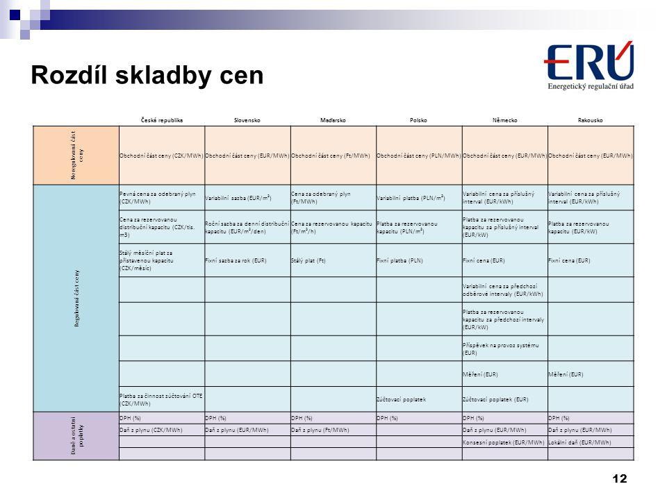 Rozdíl skladby cen 12 Česká republikaSlovenskoMaďarskoPolskoNěmeckoRakousko Neregulovaná část ceny Obchodní část ceny (CZK/MWh)Obchodní část ceny (EUR