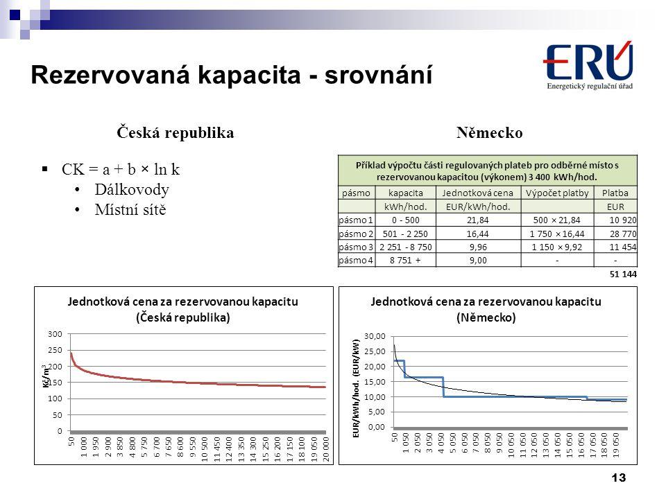 Rezervovaná kapacita - srovnání 13 Příklad výpočtu části regulovaných plateb pro odběrné místo s rezervovanou kapacitou (výkonem) 3 400 kWh/hod. pásmo