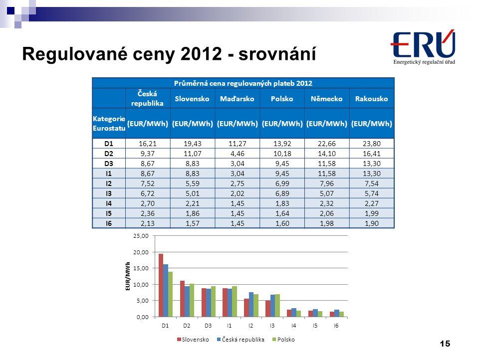 Regulované ceny 2012 - srovnání 15 Průměrná cena regulovaných plateb 2012 Česká republika SlovenskoMaďarskoPolskoNěmeckoRakousko Kategorie Eurostatu (