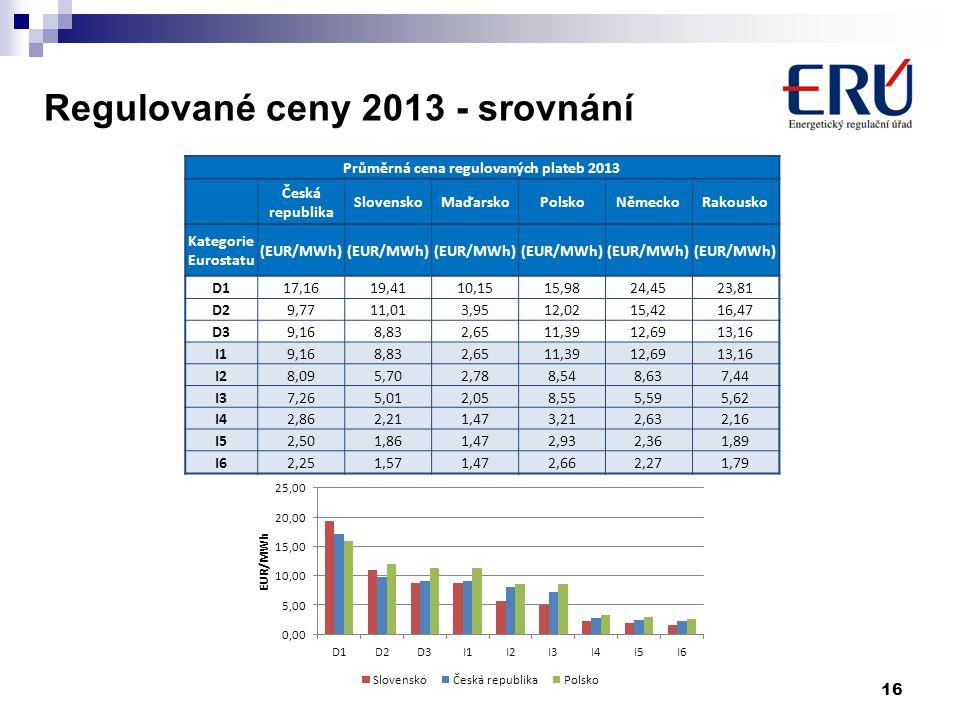 Regulované ceny 2013 - srovnání 16 Průměrná cena regulovaných plateb 2013 Česká republika SlovenskoMaďarskoPolskoNěmeckoRakousko Kategorie Eurostatu (