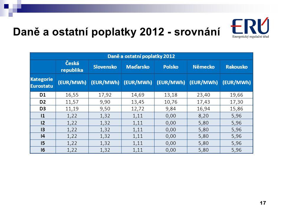 Daně a ostatní poplatky 2012 - srovnání 17 Daně a ostatní poplatky 2012 Česká republika SlovenskoMaďarskoPolskoNěmeckoRakousko Kategorie Eurostatu (EU