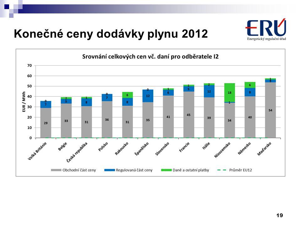 Konečné ceny dodávky plynu 2012 19