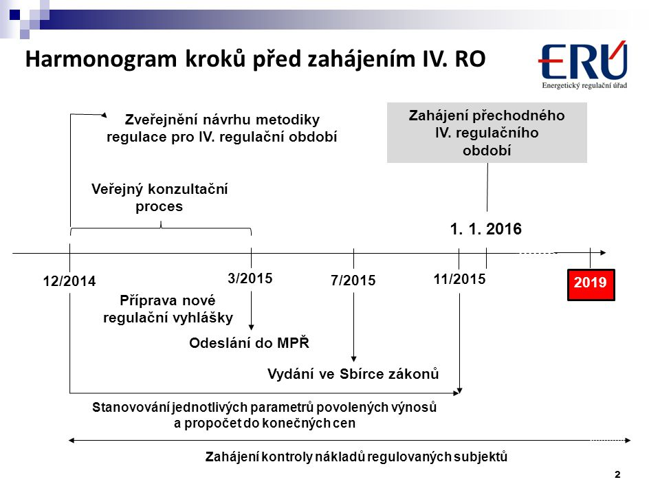 2 3/2015 7/2015 1. 1. 2016 12/2014 Zveřejnění návrhu metodiky regulace pro IV. regulační období Veřejný konzultační proces Zahájení přechodného IV. re