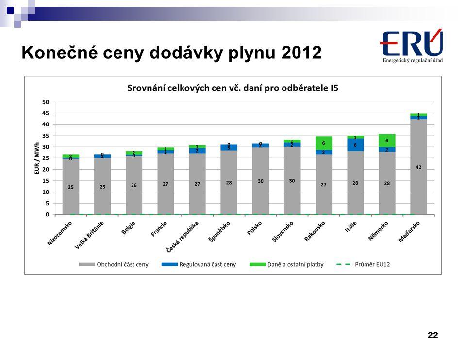 Konečné ceny dodávky plynu 2012 22