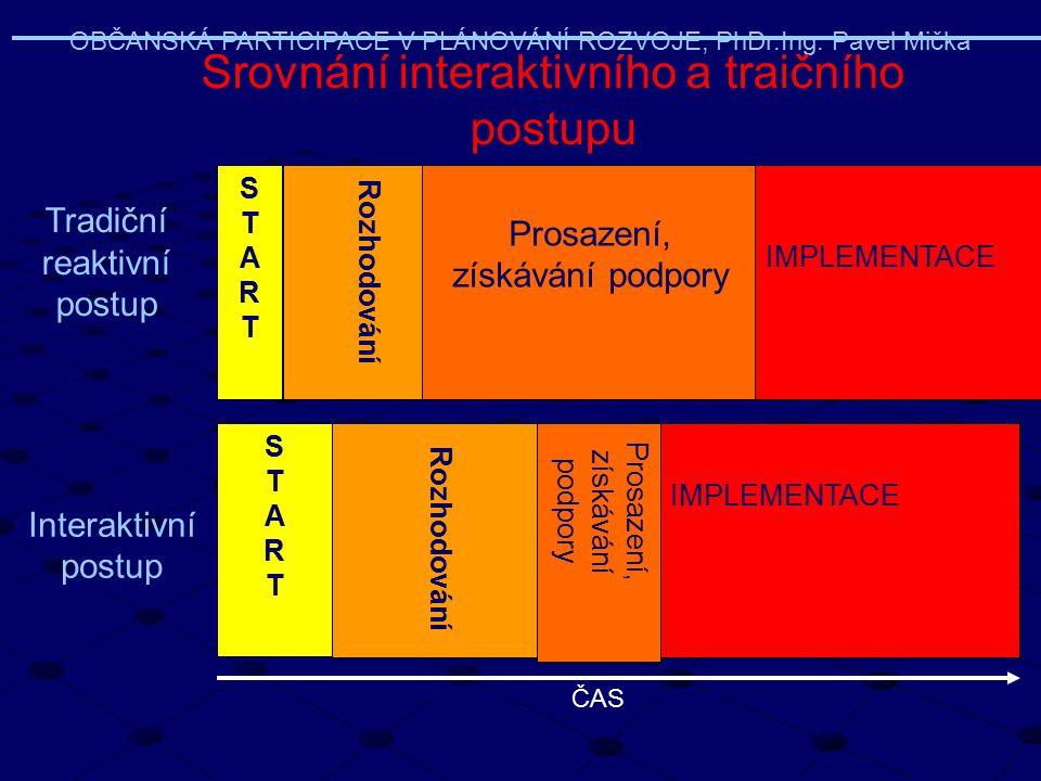 STARTSTART Prosazení, získávání podpory IMPLEMENTACE STARTSTART Prosazení, získávání podpory IMPLEMENTACE Tradiční reaktivní postup Interaktivní postu
