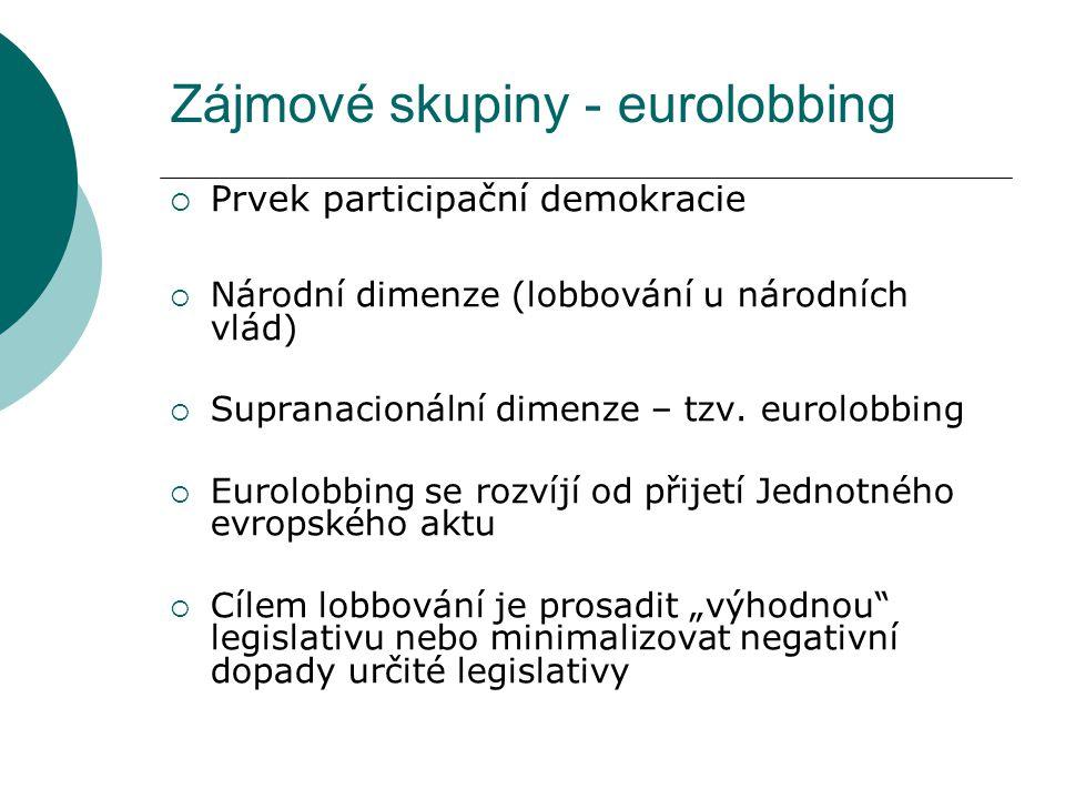 Zájmové skupiny - eurolobbing  Prvek participační demokracie  Národní dimenze (lobbování u národních vlád)  Supranacionální dimenze – tzv. eurolobb