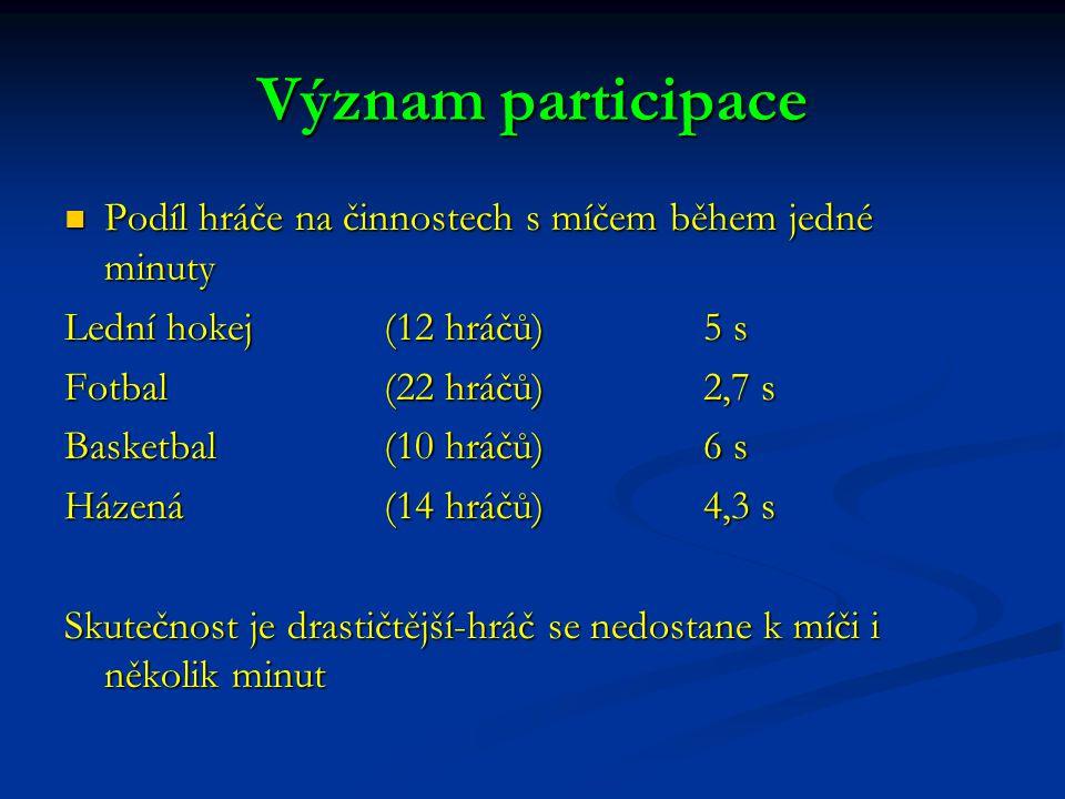 Význam participace Podíl hráče na činnostech s míčem během jedné minuty Podíl hráče na činnostech s míčem během jedné minuty Lední hokej(12 hráčů)5 s