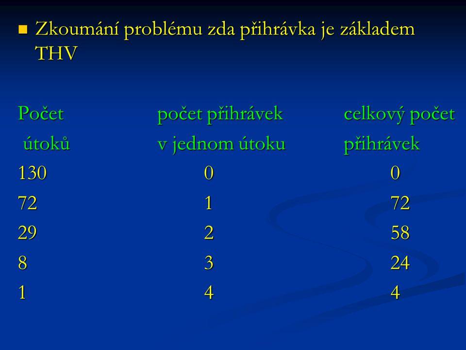 Zkoumání problému zda přihrávka je základem THV Zkoumání problému zda přihrávka je základem THV Početpočet přihrávekcelkový počet útoků v jednom útoku