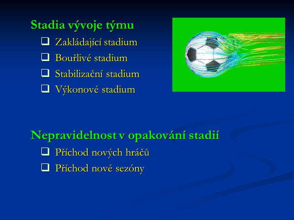 Stadia vývoje týmu ZZZZakládající stadium BBBBouřlivé stadium SSSStabilizační stadium VVVVýkonové stadium Nepravidelnost v opakování s