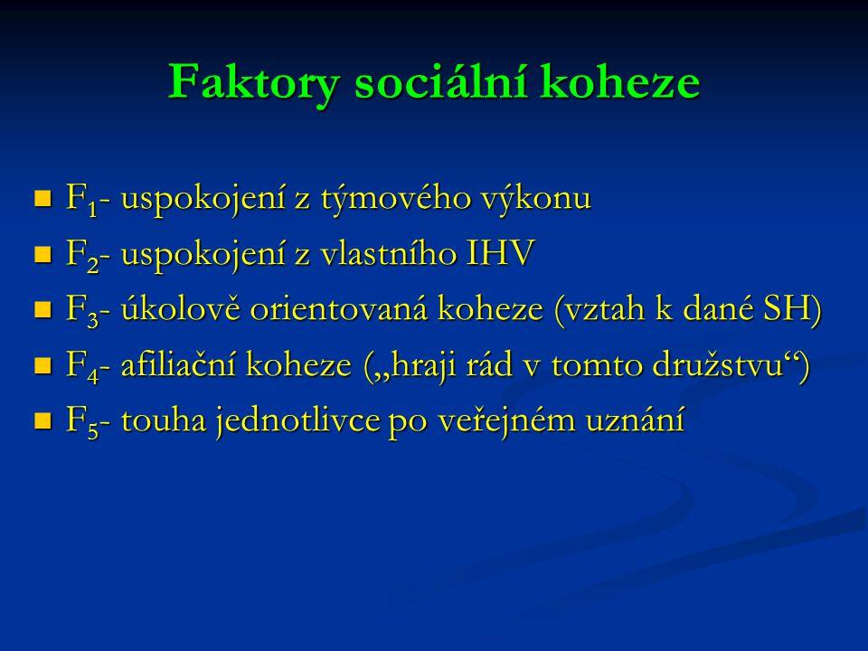 Faktory sociální koheze F 1 - uspokojení z týmového výkonu F 1 - uspokojení z týmového výkonu F 2 - uspokojení z vlastního IHV F 2 - uspokojení z vlas