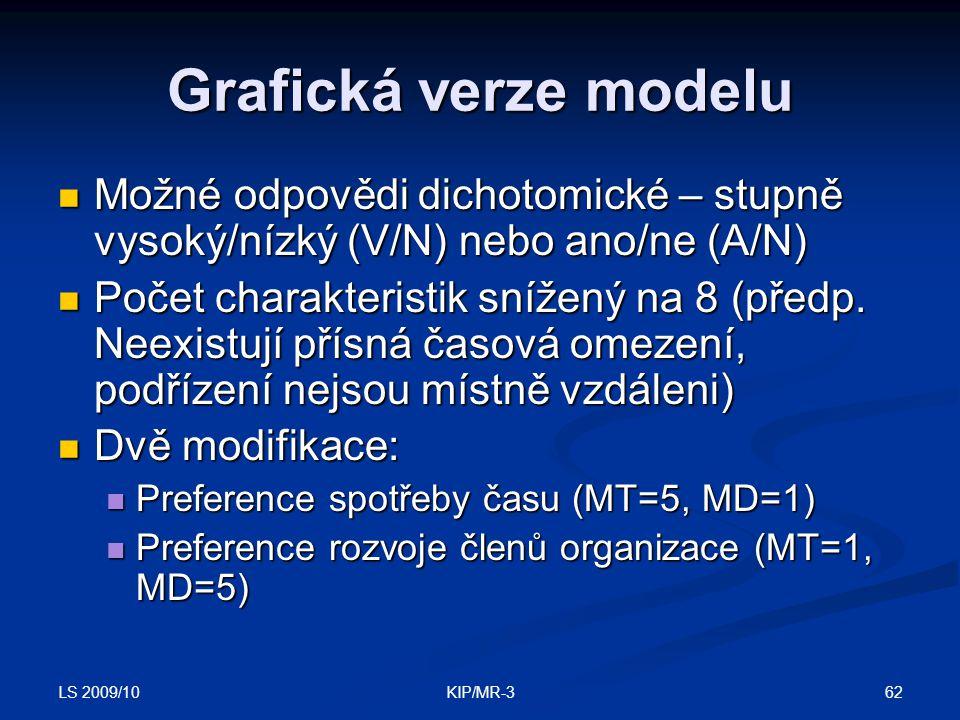 LS 2009/10 62KIP/MR-3 Grafická verze modelu Možné odpovědi dichotomické – stupně vysoký/nízký (V/N) nebo ano/ne (A/N) Možné odpovědi dichotomické – st