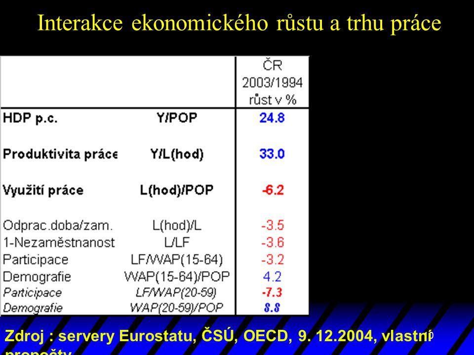 10 Interakce ekonomického růstu a trhu práce Zdroj : servery Eurostatu, ČSÚ, OECD, 9. 12.2004, vlastní propočty