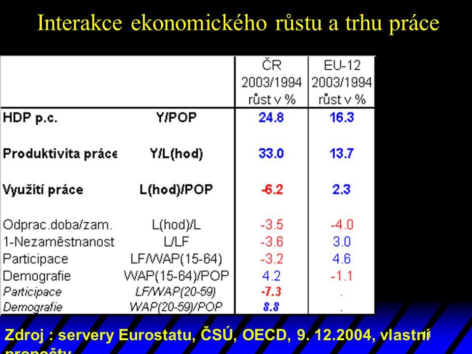 11 Interakce ekonomického růstu a trhu práce Zdroj : servery Eurostatu, ČSÚ, OECD, 9. 12.2004, vlastní propočty