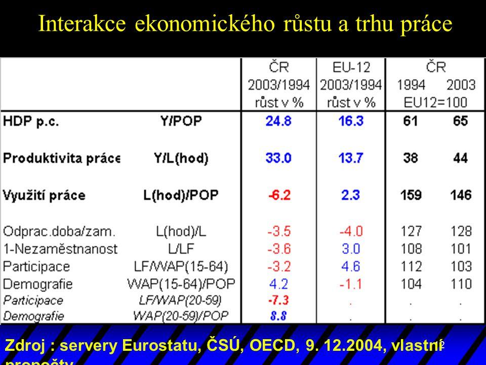 12 Interakce ekonomického růstu a trhu práce Zdroj : servery Eurostatu, ČSÚ, OECD, 9. 12.2004, vlastní propočty
