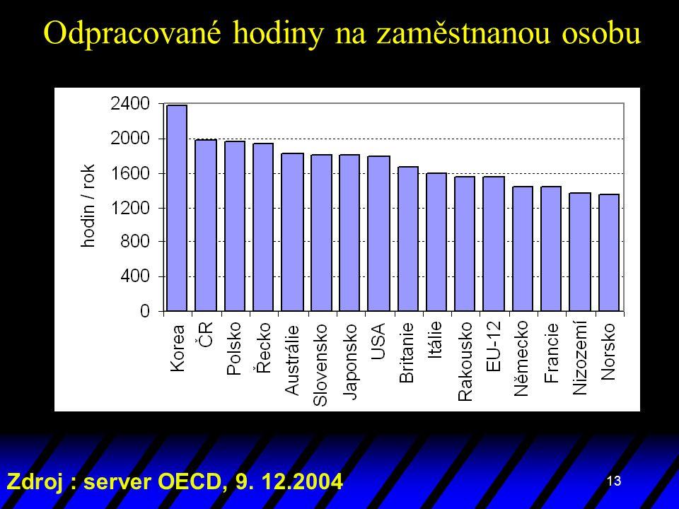 13 Odpracované hodiny na zaměstnanou osobu Zdroj : server OECD, 9. 12.2004