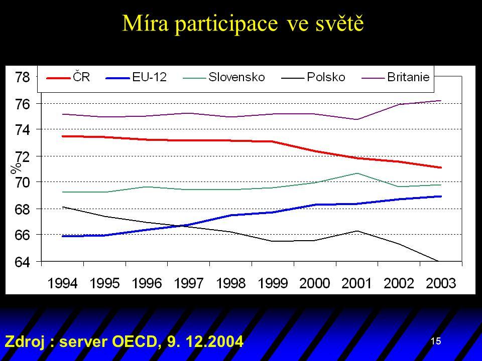 15 Míra participace ve světě Zdroj : server OECD, 9. 12.2004