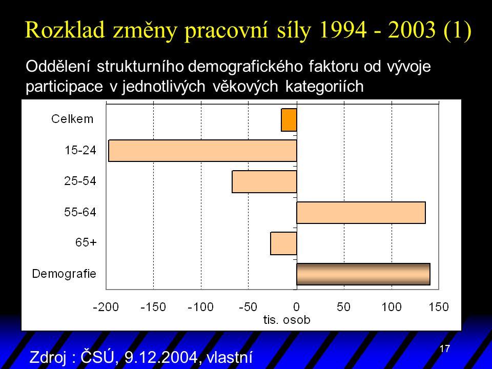 17 Rozklad změny pracovní síly 1994 - 2003 (1) Oddělení strukturního demografického faktoru od vývoje participace v jednotlivých věkových kategoriích Zdroj : ČSÚ, 9.12.2004, vlastní propočty