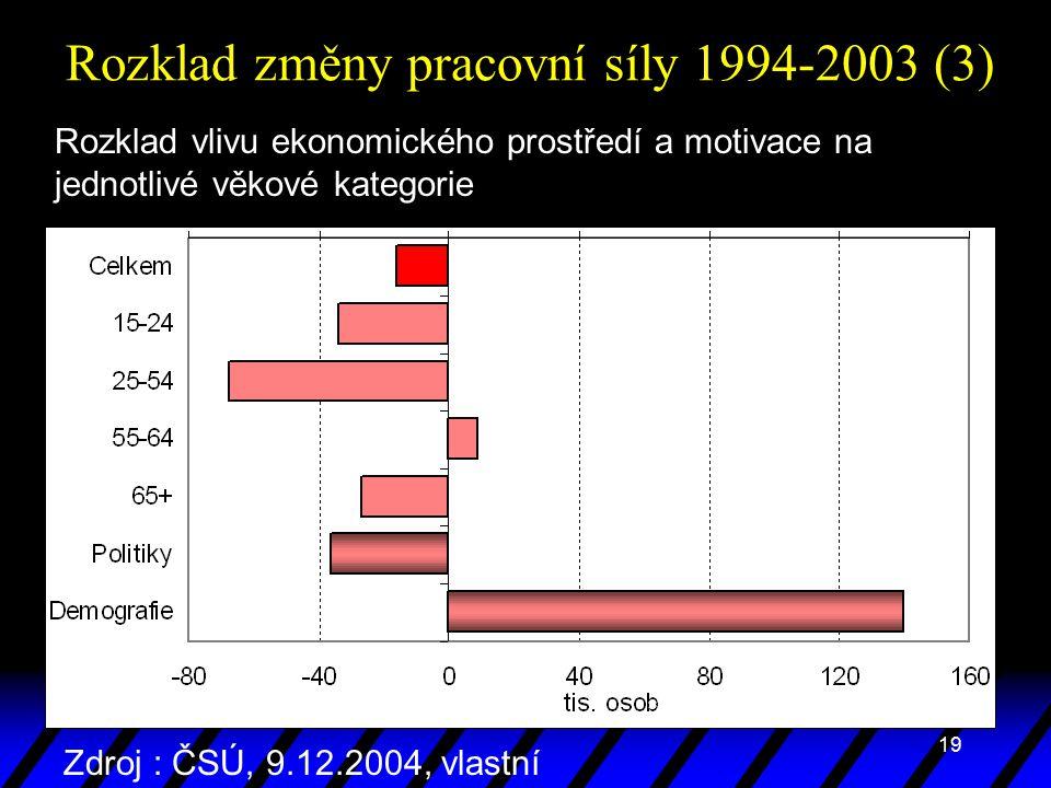 19 Rozklad změny pracovní síly 1994-2003 (3) Rozklad vlivu ekonomického prostředí a motivace na jednotlivé věkové kategorie Zdroj : ČSÚ, 9.12.2004, vlastní propočty