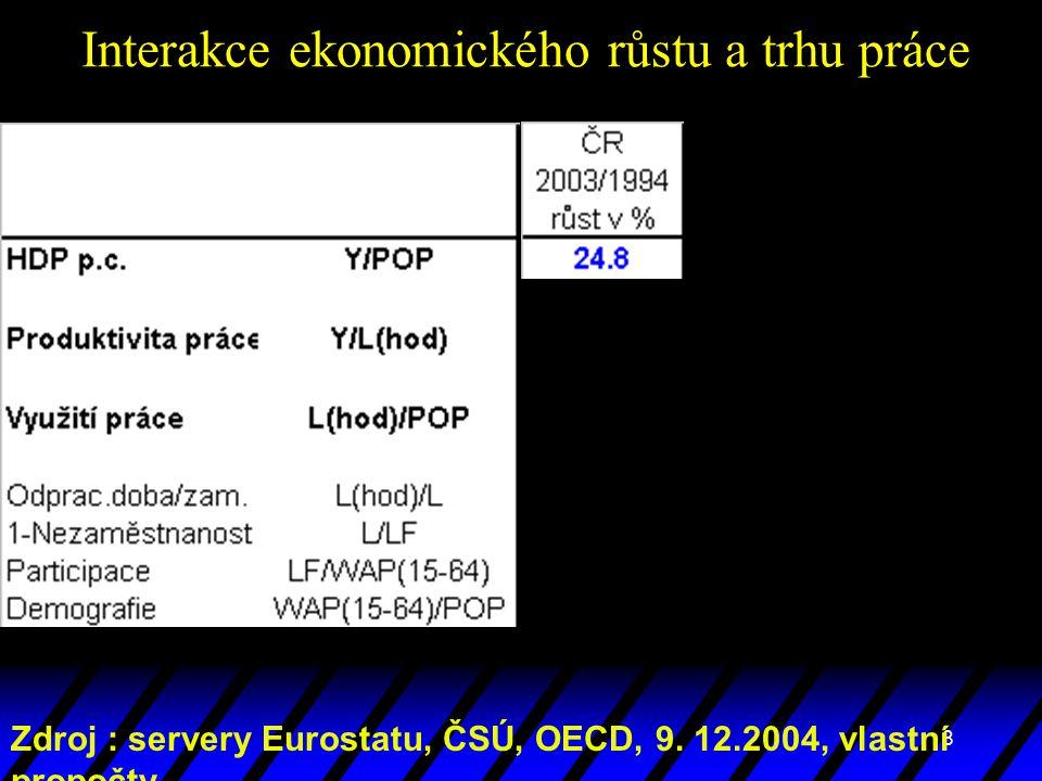 8 Zdroj : servery Eurostatu, ČSÚ, OECD, 9. 12.2004, vlastní propočty