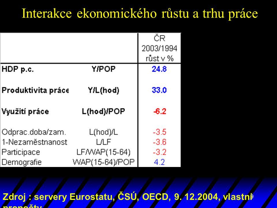 9 Interakce ekonomického růstu a trhu práce Zdroj : servery Eurostatu, ČSÚ, OECD, 9. 12.2004, vlastní propočty