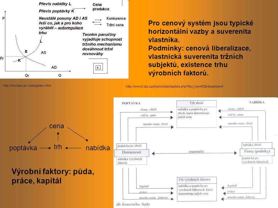 http://www3.czu.cz/php/skripta/kapitola.php titul_key=83&idkapitola=8 http://mariska.wz.cz/page/eko.html trh nabídkapoptávka cena Výrobní faktory: půda, práce, kapitál Pro cenový systém jsou typické horizontální vazby a suverenita vlastníka.