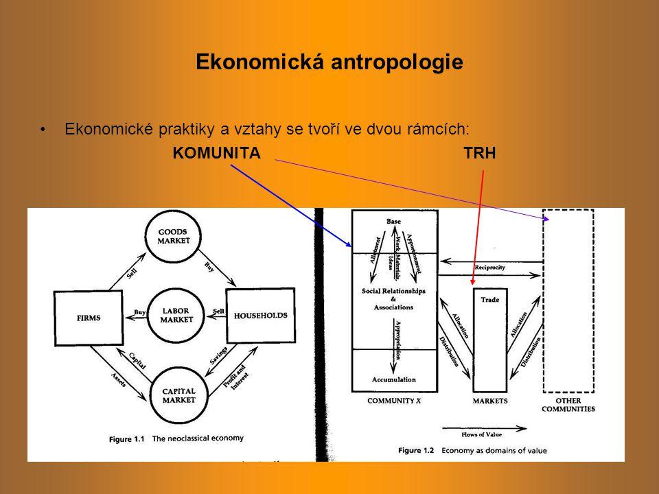 Ekonomická antropologie Ekonomické praktiky a vztahy se tvoří ve dvou rámcích: KOMUNITA TRH