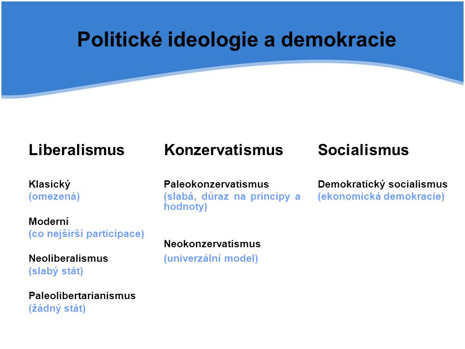 Liberalismus Klasický (omezená) Moderní (co nejširší participace) Neoliberalismus (slabý stát) Paleolibertarianismus (žádný stát) Konzervatismus Paleokonzervatismus (slabá, důraz na principy a hodnoty) Neokonzervatismus (univerzální model) Socialismus Demokratický socialismus (ekonomická demokracie) Politické ideologie a demokracie