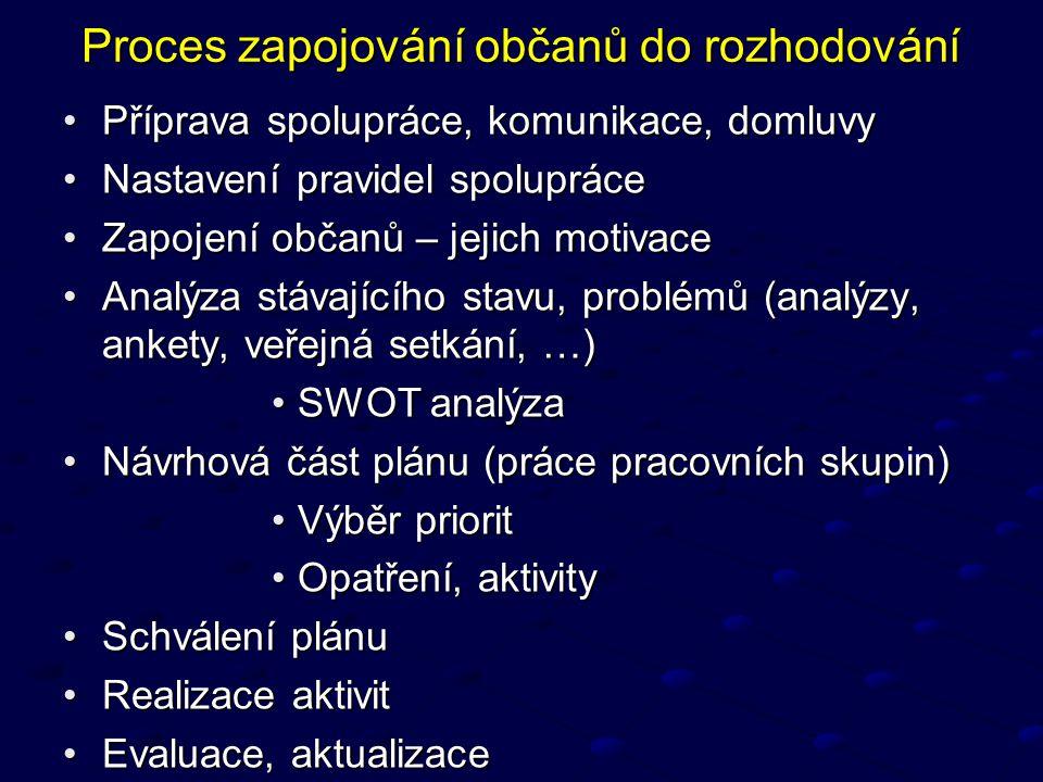 Proces zapojování občanů do rozhodování Příprava spolupráce, komunikace, domluvyPříprava spolupráce, komunikace, domluvy Nastavení pravidel spolupráce