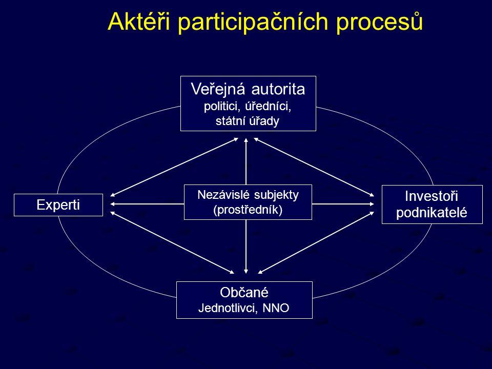 Aktéři participačních procesů Veřejná autorita politici, úředníci, státní úřady Občané Jednotlivci, NNO Experti Investoři podnikatelé Nezávislé subjek