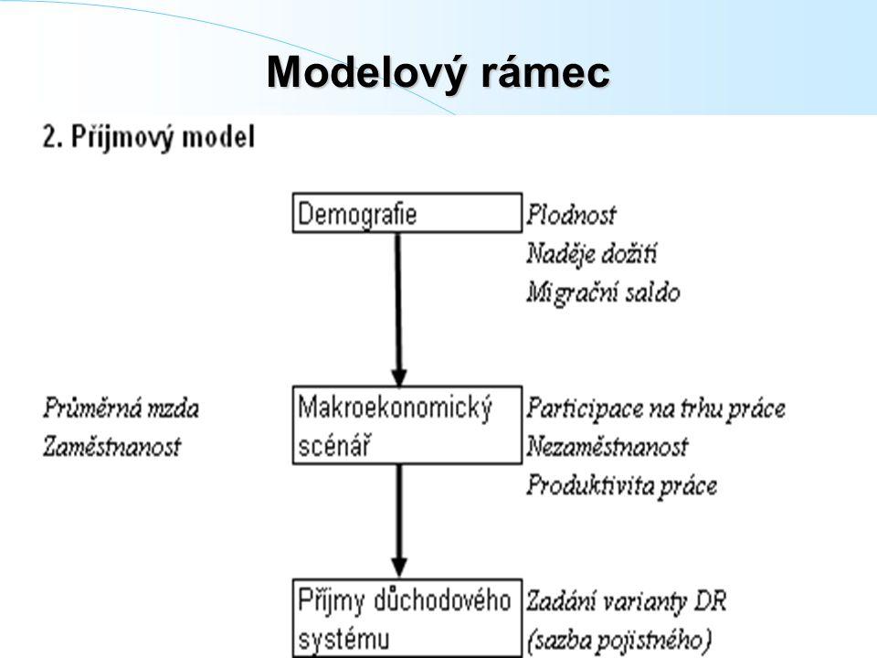 Modelový rámec