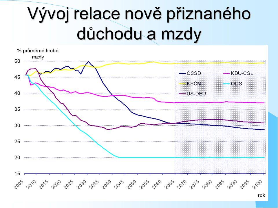 Vývoj relace nově přiznaného důchodu a mzdy