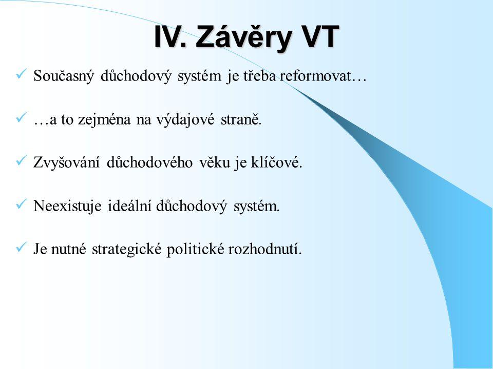 IV.Závěry VT Současný důchodový systém je třeba reformovat… …a to zejména na výdajové straně.