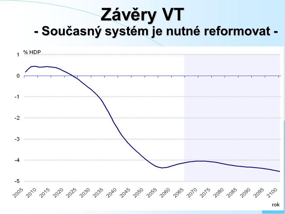 Závěry VT - Současný systém je nutné reformovat -