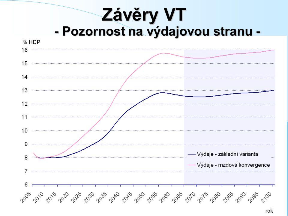 Závěry VT - Pozornost na výdajovou stranu -