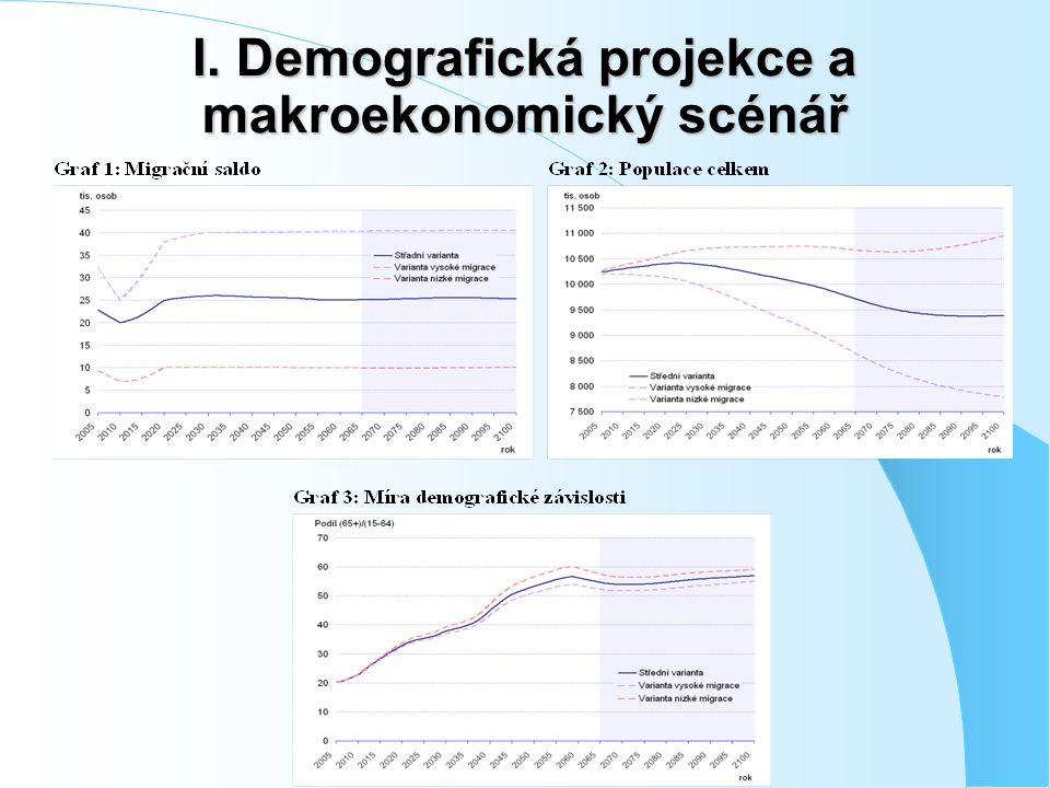 I. Demografická projekce a makroekonomický scénář