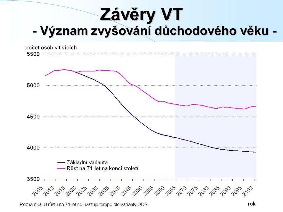 Graf 3 ‑ 3: Projekce pracovní síly při různém vývoji věkové hranice Závěry VT - Význam zvyšování důchodového věku -